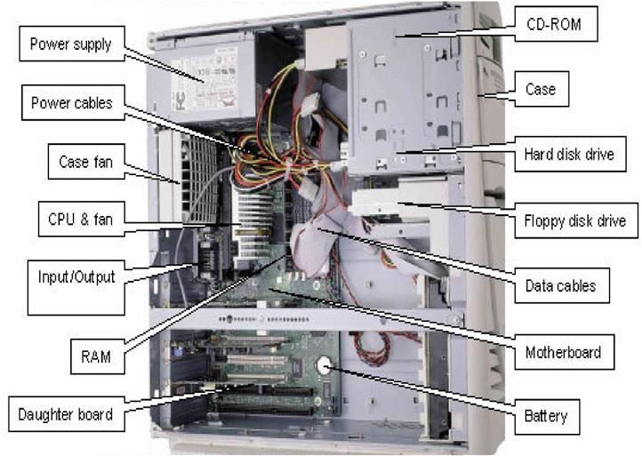 Inside Computer Parts Diagram Wiring Diagram